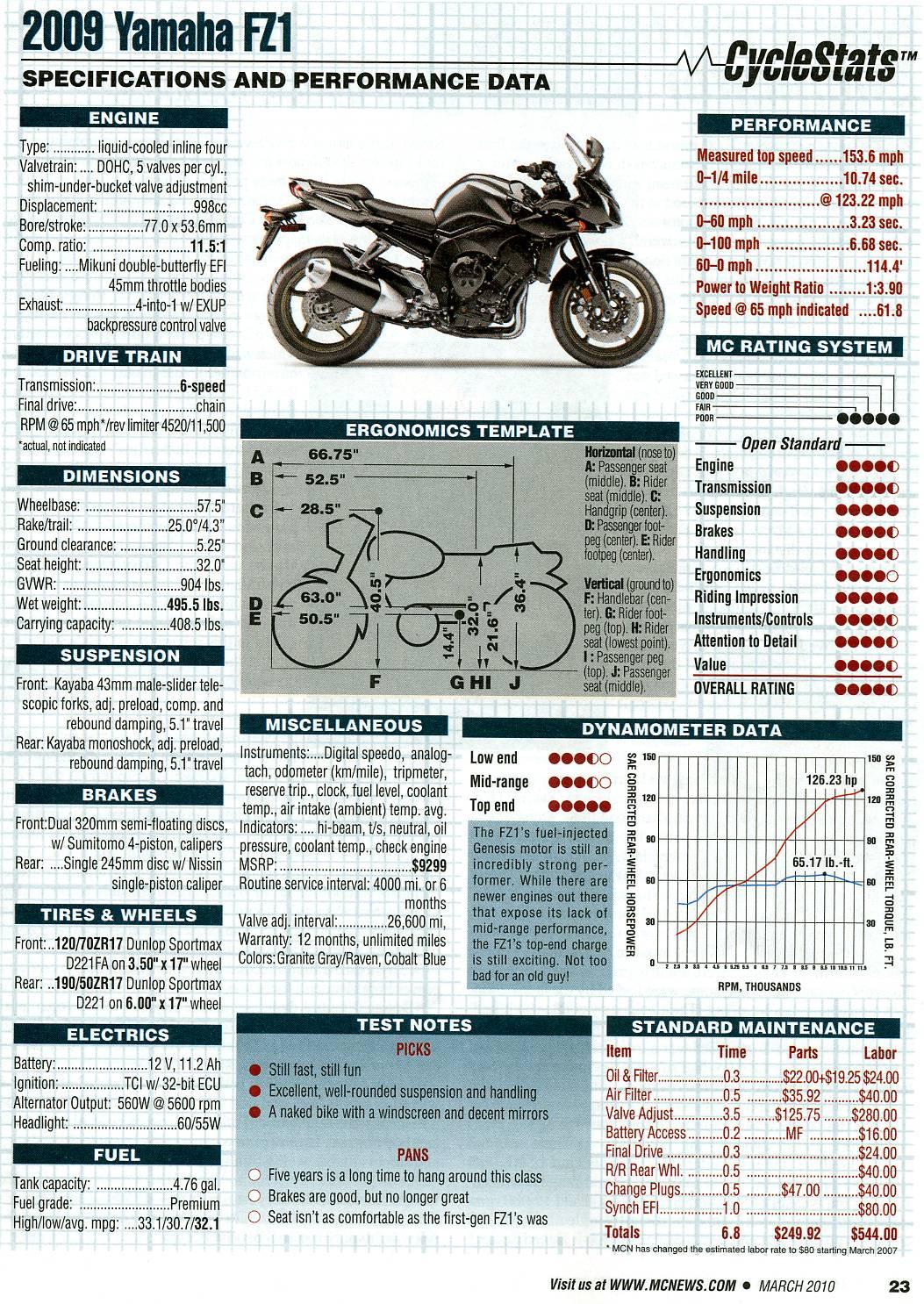 Yamaha R1 top speed run - 187 mph - Sportbikes.net