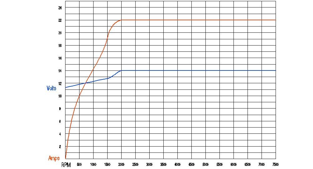 Valores del sistema eléctrico de carga - Yamaha FZ6 Power-chart-jpg