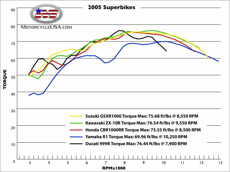 Click Image For Larger Version Name Superbiketorque Jpg Views  9
